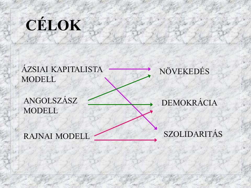 CÉLOK ÁZSIAI KAPITALISTA MODELL ANGOLSZÁSZ MODELL RAJNAI MODELL NÖVEKEDÉS DEMOKRÁCIA SZOLIDARITÁS