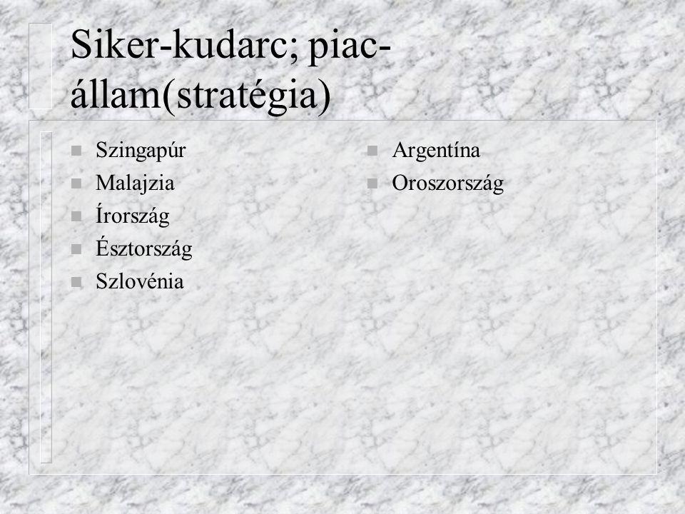 Siker-kudarc; piac- állam(stratégia) n Szingapúr n Malajzia n Írország n Észtország n Szlovénia n Argentína n Oroszország