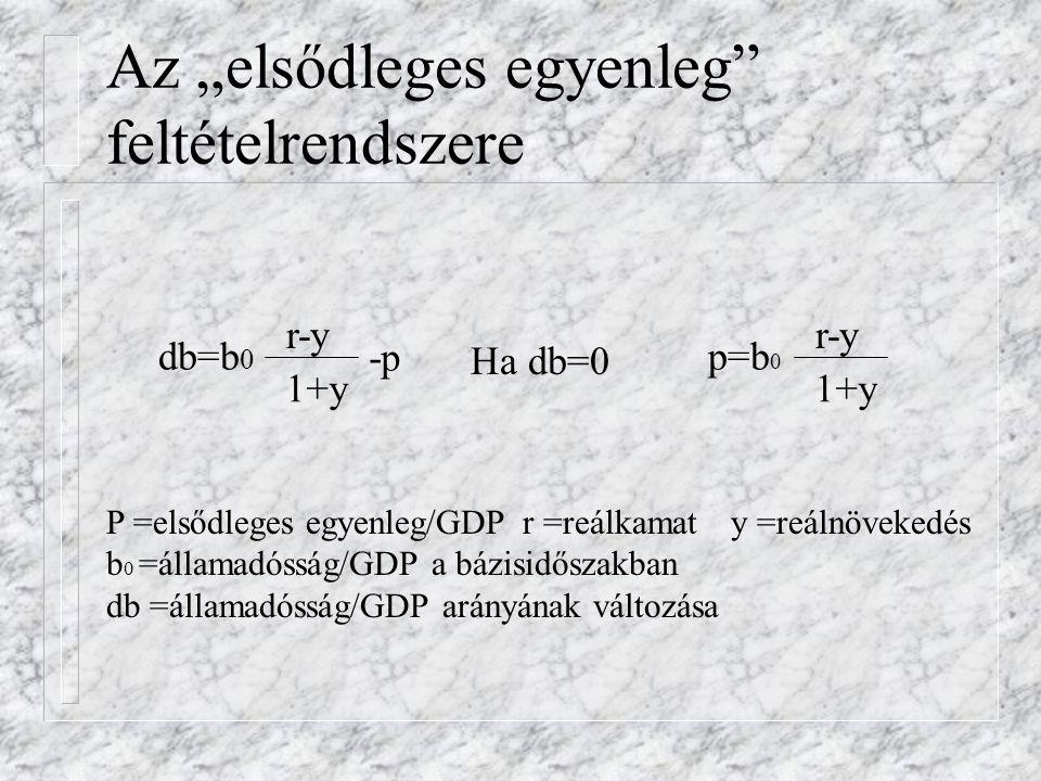 """Az """"elsődleges egyenleg"""" feltételrendszere P =elsődleges egyenleg/GDPr =reálkamaty =reálnövekedés b 0 =államadósság/GDP a bázisidőszakban db =államadó"""