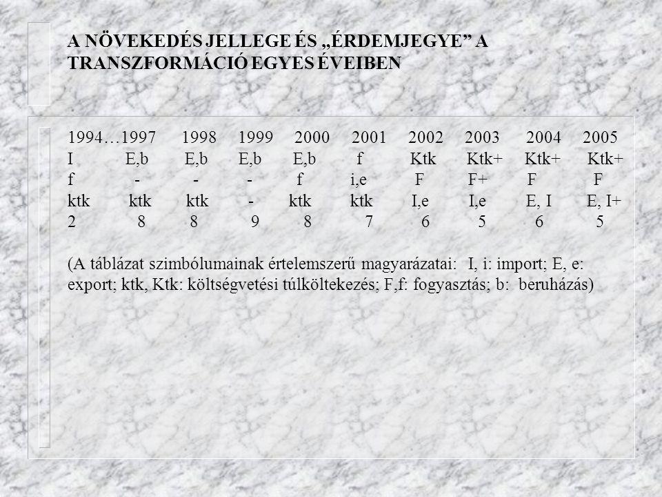 """A NÖVEKEDÉS JELLEGE ÉS """"ÉRDEMJEGYE"""" A TRANSZFORMÁCIÓ EGYES ÉVEIBEN 1994…1997 1998 1999 2000 2001 2002 2003 2004 2005 I E,b E,b E,b E,b f Ktk Ktk+ Ktk+"""