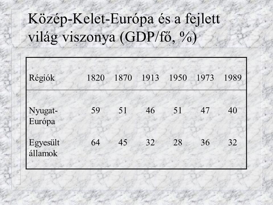 Közép-Kelet-Európa és a fejlett világ viszonya (GDP/fő, %) Régiók182018701913195019731989 Nyugat- Európa 595146514740 Egyesült államok 644532283632