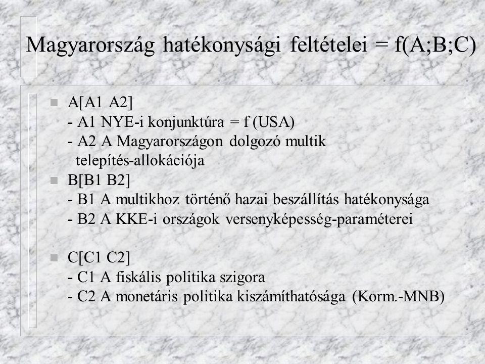 Magyarország hatékonysági feltételei = f(A;B;C) n A[A1 A2] - A1 NYE-i konjunktúra = f (USA) - A2 A Magyarországon dolgozó multik telepítés-allokációja