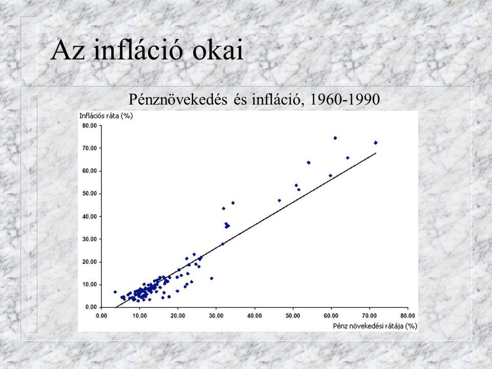 Az infláció okai Pénznövekedés és infláció, 1960-1990