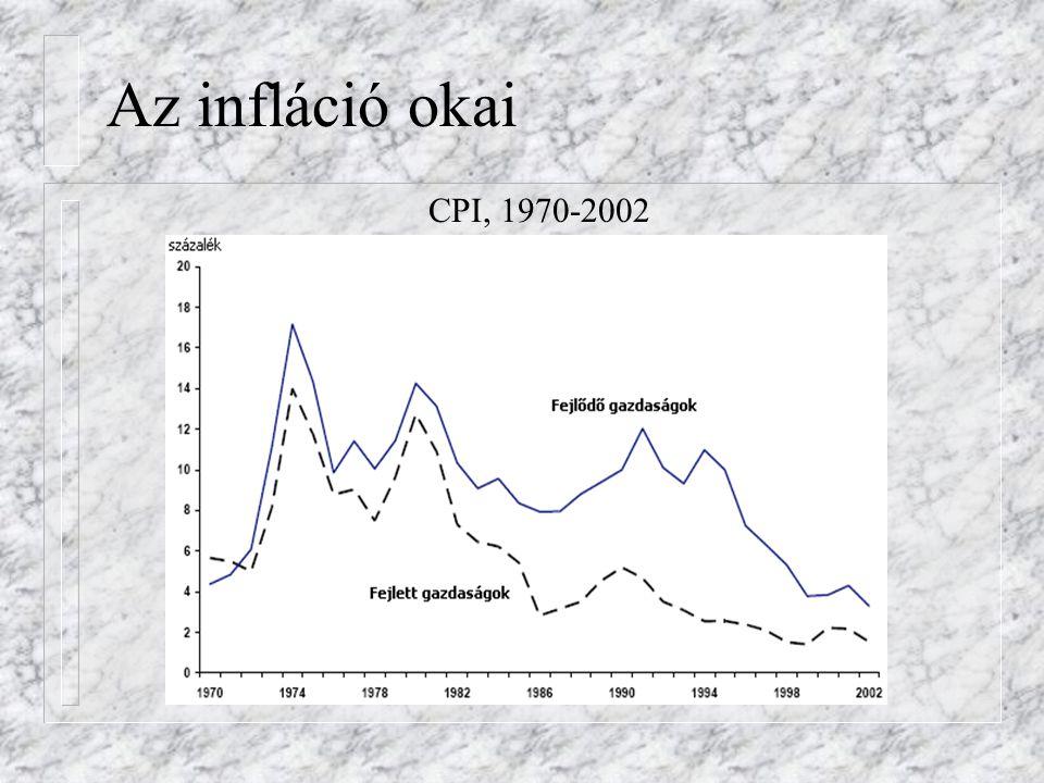 Az infláció okai CPI, 1970-2002