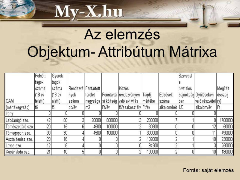 Az elemzés Objektum- Attribútum Mátrixa Forrás: saját elemzés