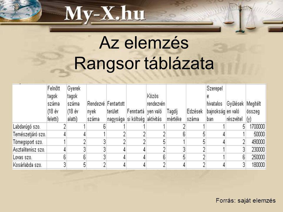 Az elemzés Rangsor táblázata Forrás: saját elemzés