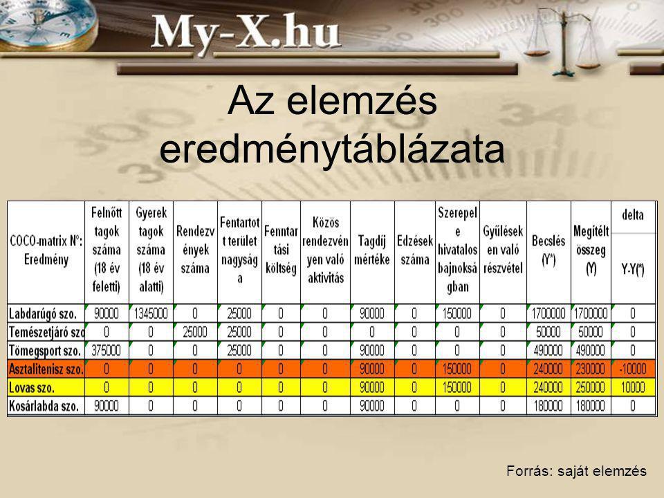 Az elemzés eredménytáblázata Forrás: saját elemzés
