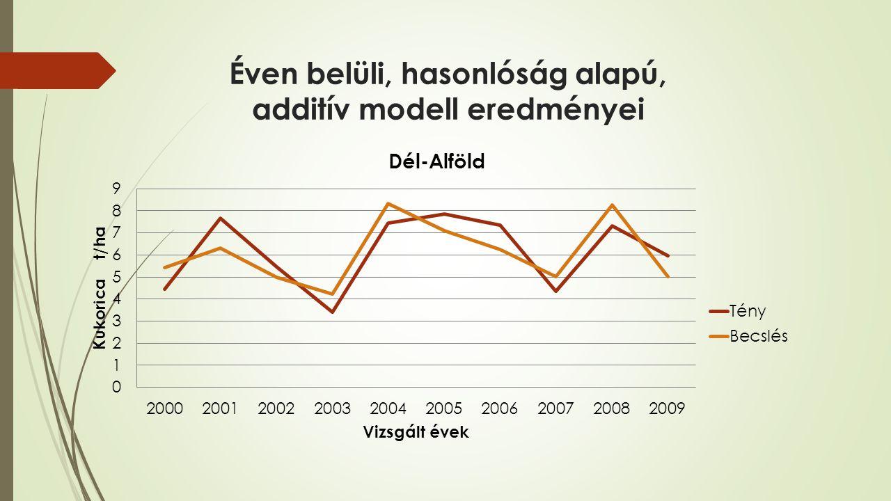 Éven belüli, hasonlóság alapú, additív modell eredményei