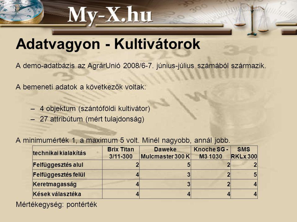 INNOCSEKK 156/2006 Adatvagyon - Kultivátorok A demo-adatbázis az AgrárUnió 2008/6-7.