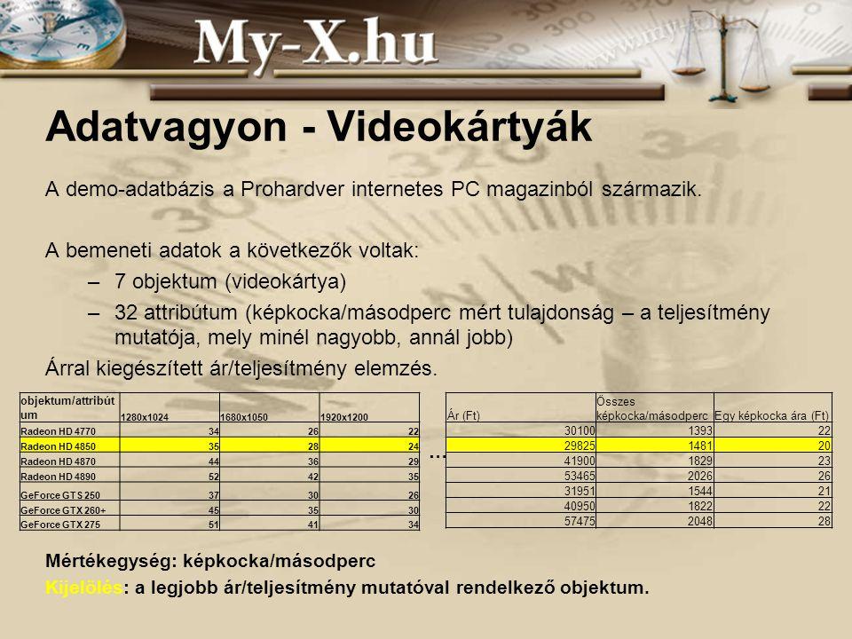 INNOCSEKK 156/2006 Adatvagyon - Videokártyák A demo-adatbázis a Prohardver internetes PC magazinból származik.