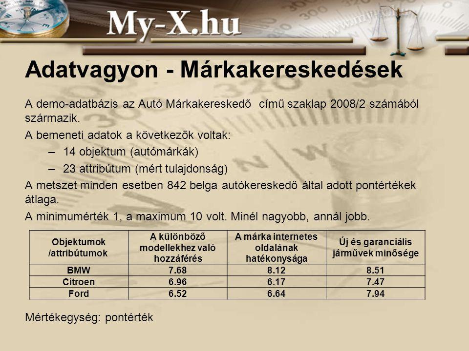 INNOCSEKK 156/2006 Adatvagyon - Márkakereskedések A demo-adatbázis az Autó Márkakereskedő című szaklap 2008/2 számából származik.