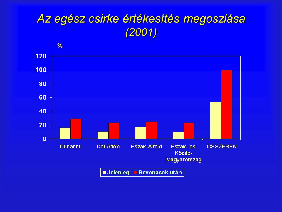 Az egész csirke értékesítés megoszlása (2001) %
