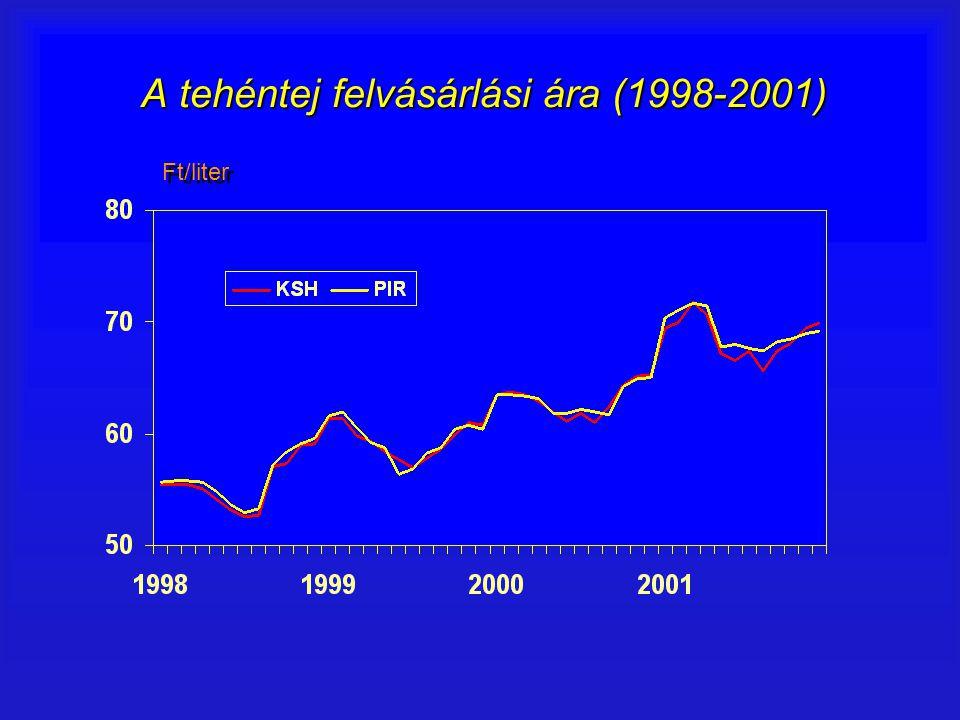 A tehéntej felvásárlási ára (1998-2001) Ft/liter