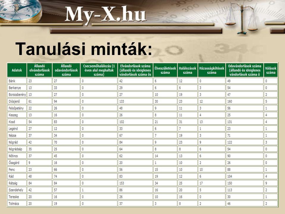 INNOCSEKK 156/2006 Tanulási minták: