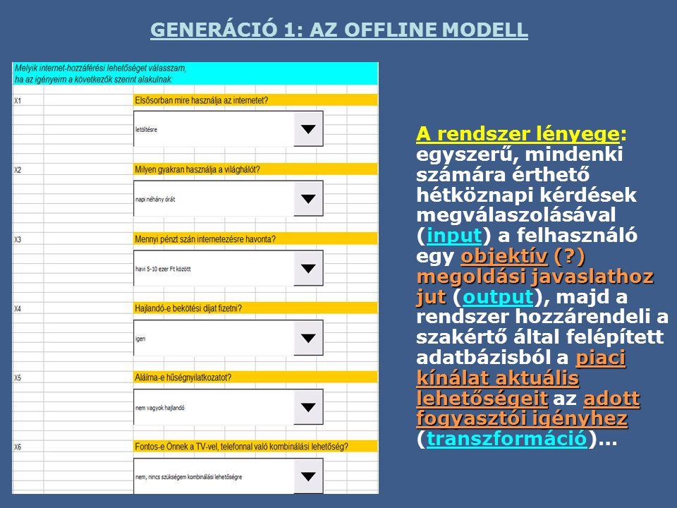 GENERÁCIÓ 1: AZ OFFLINE MODELL objektív (?) megoldási javaslathoz jut piaci kínálat aktuális lehetőségeit adott fogyasztói igényhez A rendszer lényege: egyszerű, mindenki számára érthető hétköznapi kérdések megválaszolásával (input) a felhasználó egy objektív (?) megoldási javaslathoz jut (output), majd a rendszer hozzárendeli a szakértő által felépített adatbázisból a piaci kínálat aktuális lehetőségeit az adott fogyasztói igényhez (transzformáció)…