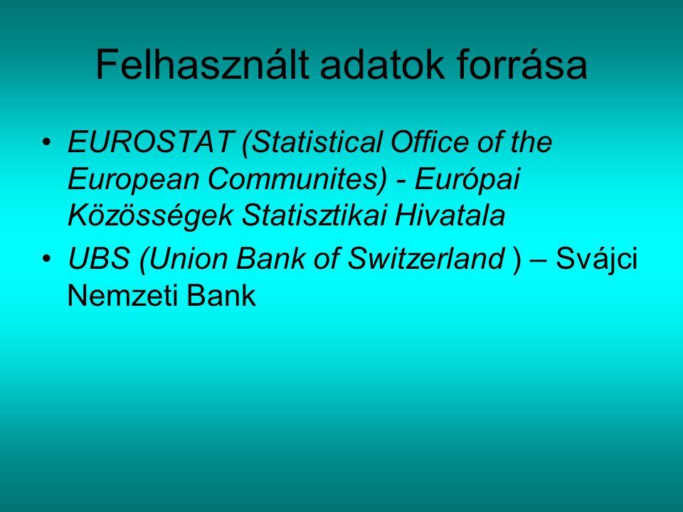 Felhasznált adatok forrása EUROSTAT (Statistical Office of the European Communites) - Európai Közösségek Statisztikai Hivatala UBS (Union Bank of Switzerland ) – Svájci Nemzeti Bank
