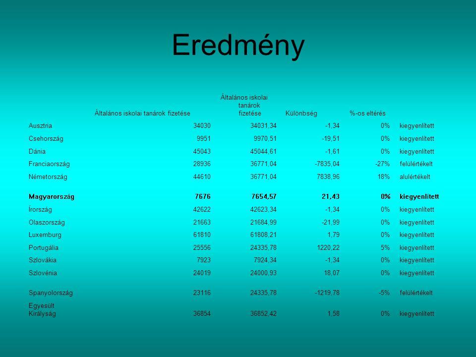 Eredmény Általános iskolai tanárok fizetése Különbség%-os eltérés Ausztria3403034031,34-1,340%kiegyenlített Csehország99519970,51-19,510%kiegyenlített Dánia4504345044,61-1,610%kiegyenlített Franciaország2893636771,04-7835,04-27%felülértékelt Németország4461036771,047838,9618%alulértékelt Magyarország76767654,5721,430%kiegyenlített Írország4262242623,34-1,340%kiegyenlített Olaszország2166321684,99-21,990%kiegyenlített Luxemburg6181061808,211,790%kiegyenlített Portugália2555624335,781220,225%kiegyenlített Szlovákia79237924,34-1,340%kiegyenlített Szlovénia2401924000,9318,070%kiegyenlített Spanyolország2311624335,78-1219,78-5%felülértékelt Egyesült Királyság3685436852,421,580%kiegyenlített