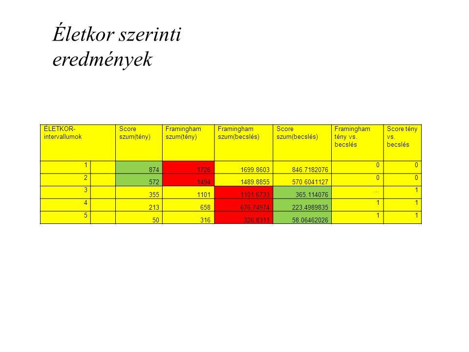 ÉLETKOR- intervallumok Score szum(tény) Framingham szum(tény) Framingham szum(becslés) Score szum(becslés) Framingham tény vs.