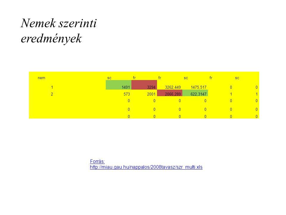 Nemek szerinti eredmények nem scfr scfrsc 1 149132943262,4491475,51700 2 57320012066,289622,314711 000000 000000 000000 Forrás: http://miau.gau.hu/nappalos/2008tavasz/szr_multi.xls