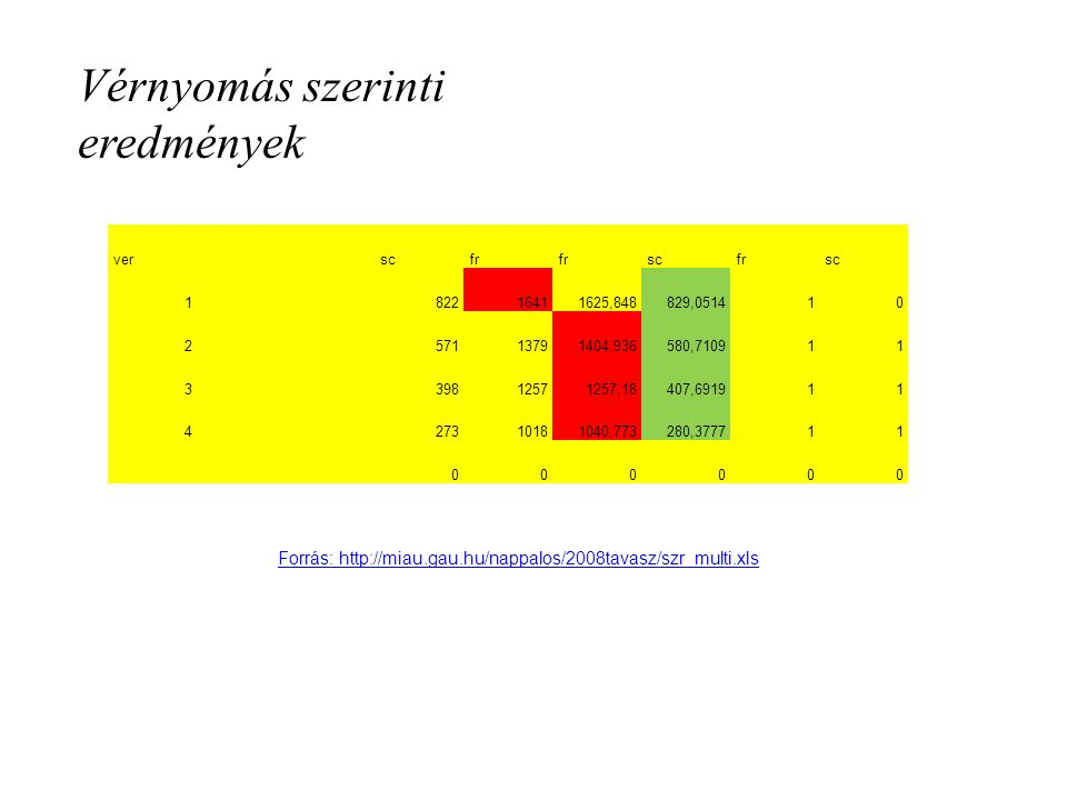 Vérnyomás szerinti eredmények ver scfr scfrsc 1 82216411625,848829,051410 2 57113791404,936580,710911 3 39812571257,18407,691911 4 27310181040,773280,377711 000000 Forrás: http://miau.gau.hu/nappalos/2008tavasz/szr_multi.xls