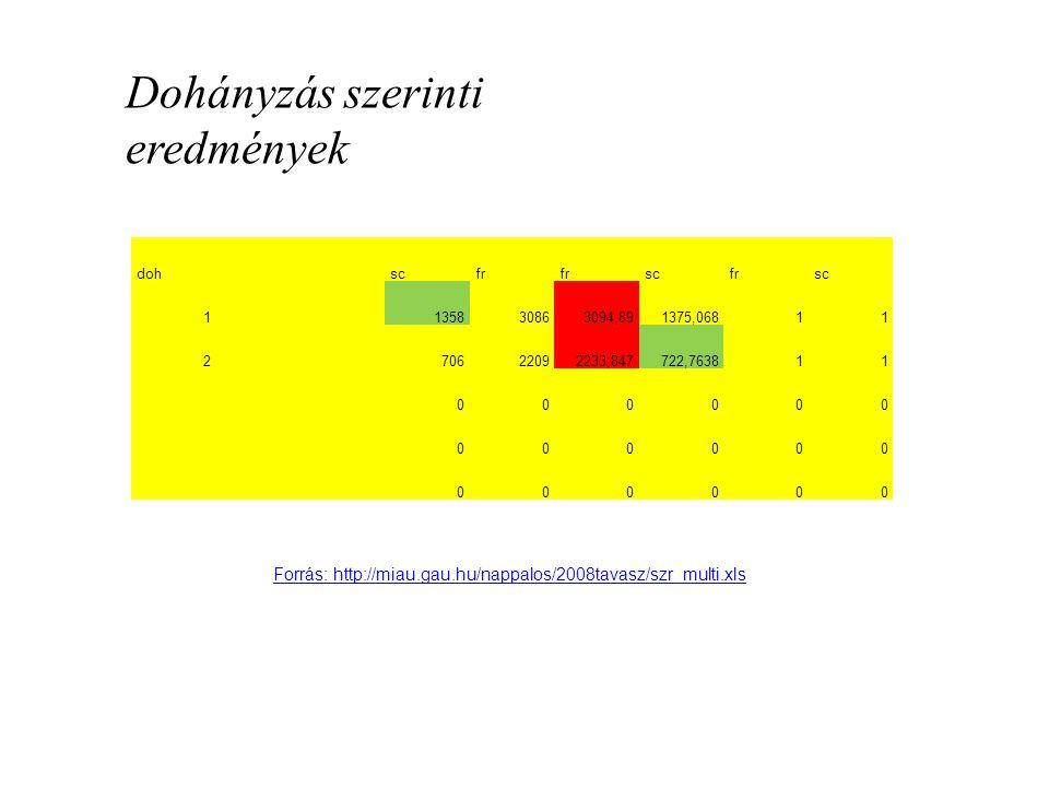 Dohányzás szerinti eredmények doh scfr scfrsc 1 135830863094,891375,06811 2 70622092233,847722,763811 000000 000000 000000 Forrás: http://miau.gau.hu/nappalos/2008tavasz/szr_multi.xls