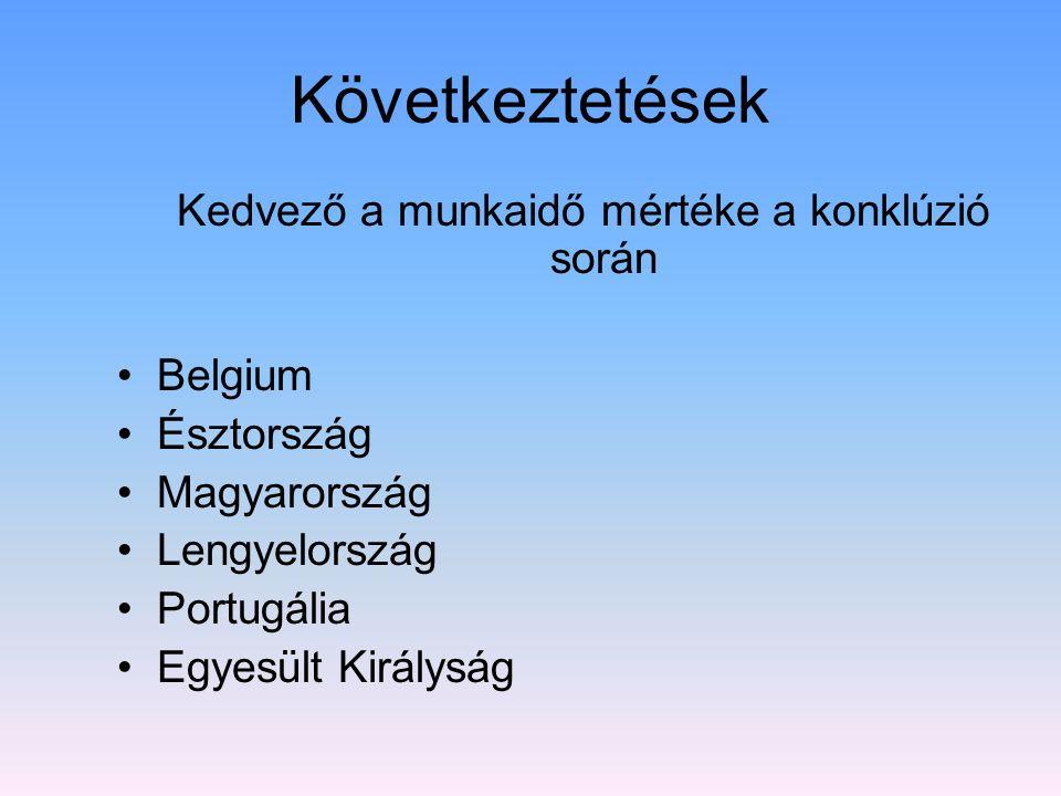 Következtetések Kedvező a munkaidő mértéke a konklúzió során Belgium Észtország Magyarország Lengyelország Portugália Egyesült Királyság
