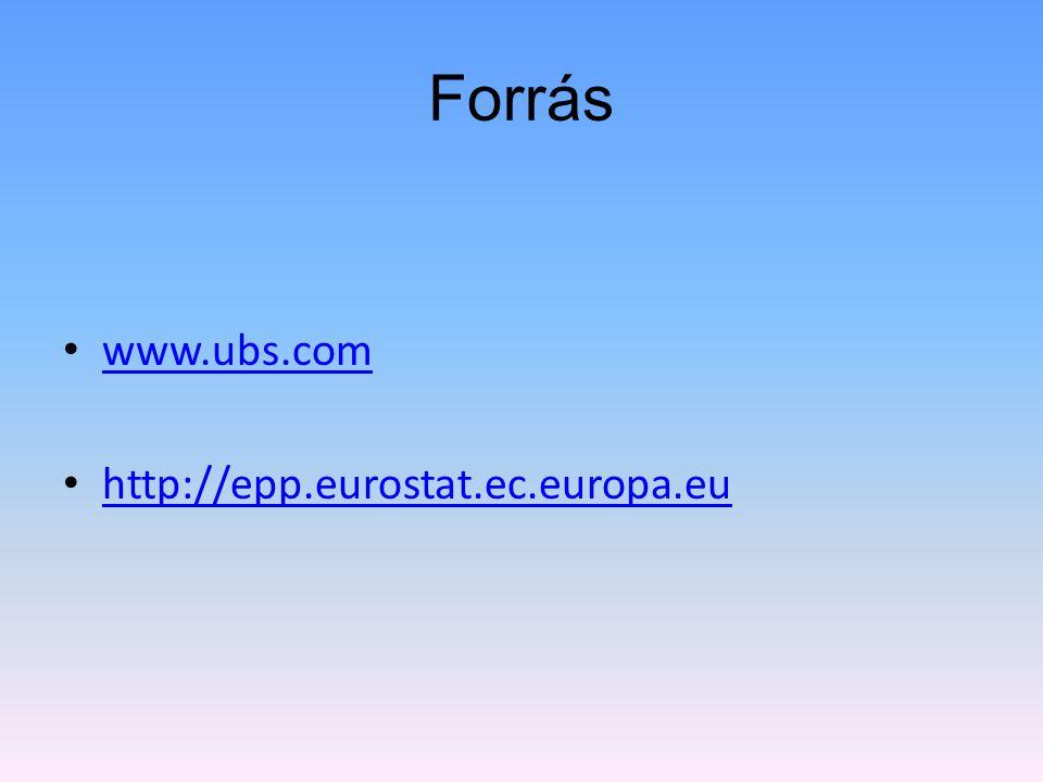 Forrás www.ubs.com http://epp.eurostat.ec.europa.eu