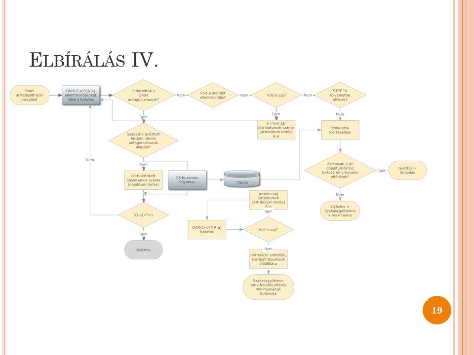 E LBÍRÁLÁS IV. 19
