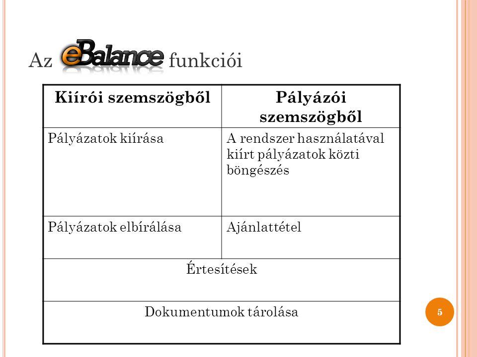 Az funkciói 5 Kiírói szemszögbőlPályázói szemszögből Pályázatok kiírásaA rendszer használatával kiírt pályázatok közti böngészés Pályázatok elbírálásaAjánlattétel Értesítések Dokumentumok tárolása