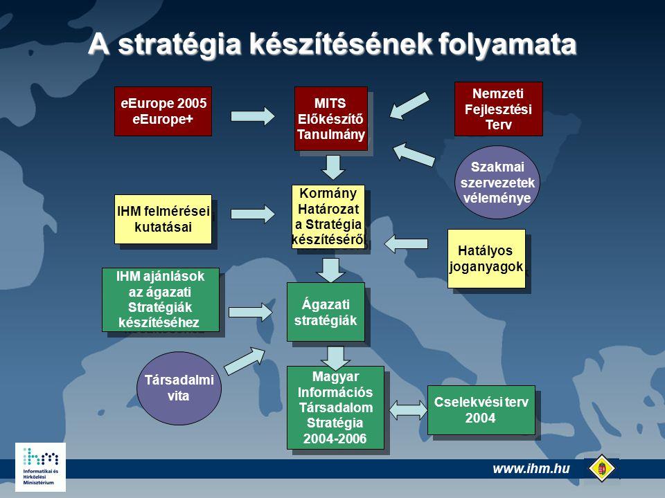 www.ihm.hu @ eEurope 2005 eEurope+ Hatályos joganyagok Hatályos joganyagok IHM felmérései kutatásai IHM felmérései kutatásai Nemzeti Fejlesztési Terv Szakmai szervezetek véleménye MITS Előkészítő Tanulmány MITS Előkészítő Tanulmány Kormány Határozat a Stratégia készítéséről Kormány Határozat a Stratégia készítéséről IHM ajánlások az ágazati Stratégiák készítéséhez IHM ajánlások az ágazati Stratégiák készítéséhez Magyar Információs Társadalom Stratégia 2004-2006 Magyar Információs Társadalom Stratégia 2004-2006 Cselekvési terv 2004 Cselekvési terv 2004 Ágazati stratégiák Ágazati stratégiák Társadalmi vita A stratégia készítésének folyamata