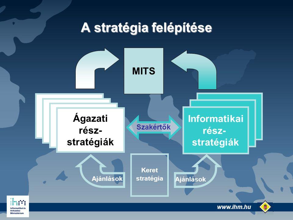 www.ihm.hu @ A stratégia felépítése MITS Keret stratégia Ágazati stratégiák Ágazati rész- stratégiák Informatikai rész- stratégiák Ajánlások Szakértők