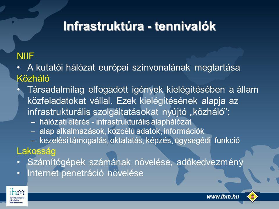 www.ihm.hu @ Infrastruktúra - tennivalók NIIF A kutatói hálózat európai színvonalának megtartása Közháló Társadalmilag elfogadott igények kielégítésében a állam közfeladatokat vállal.