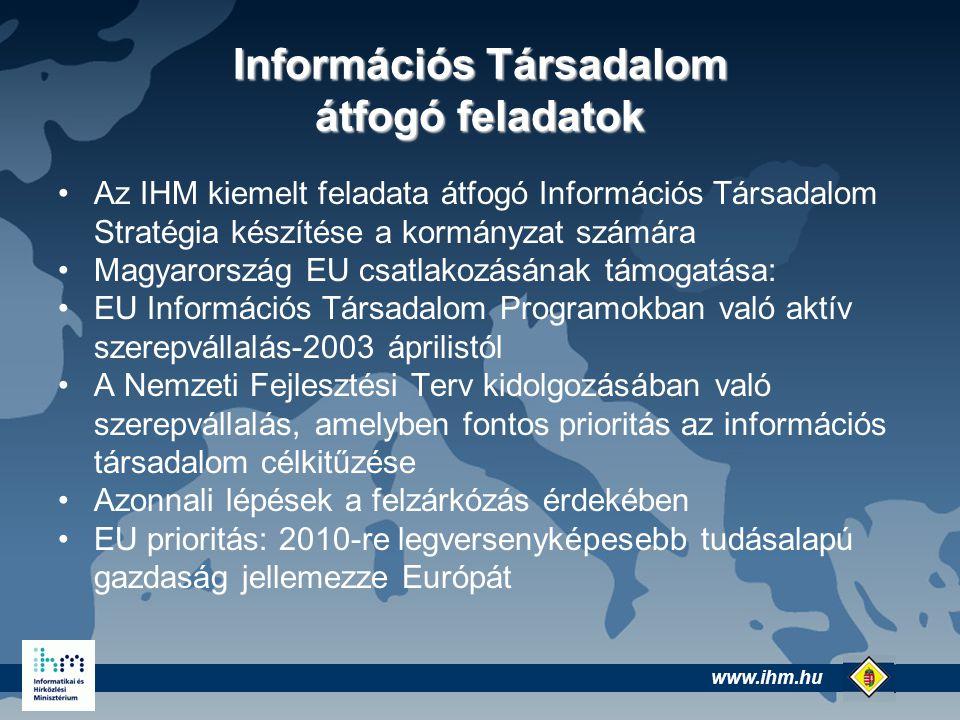 www.ihm.hu @ Információs Társadalom átfogó feladatok Az IHM kiemelt feladata átfogó Információs Társadalom Stratégia készítése a kormányzat számára Magyarország EU csatlakozásának támogatása: EU Információs Társadalom Programokban való aktív szerepvállalás-2003 áprilistól A Nemzeti Fejlesztési Terv kidolgozásában való szerepvállalás, amelyben fontos prioritás az információs társadalom célkitűzése Azonnali lépések a felzárkózás érdekében EU prioritás: 2010-re legversenyképesebb tudásalapú gazdaság jellemezze Európát