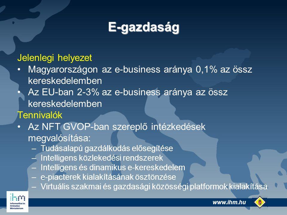 www.ihm.hu @ E-gazdaság Jelenlegi helyezet Magyarországon az e-business aránya 0,1% az össz kereskedelemben Az EU-ban 2-3% az e-business aránya az össz kereskedelemben Tennivalók Az NFT GVOP-ban szereplő intézkedések megvalósítása: –Tudásalapú gazdálkodás elősegítése –Intelligens közlekedési rendszerek –Intelligens és dinamikus e-kereskedelem –e-piacterek kialakításának ösztönzése –Virtuális szakmai és gazdasági közösségi platformok kialakítása