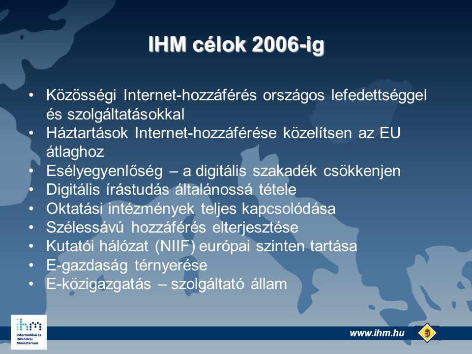 www.ihm.hu @ IHM célok 2006-ig Közösségi Internet-hozzáférés országos lefedettséggel és szolgáltatásokkal Háztartások Internet-hozzáférése közelítsen az EU átlaghoz Esélyegyenlőség – a digitális szakadék csökkenjen Digitális írástudás általánossá tétele Oktatási intézmények teljes kapcsolódása Szélessávú hozzáférés elterjesztése Kutatói hálózat (NIIF) európai szinten tartása E-gazdaság térnyerése E-közigazgatás – szolgáltató állam