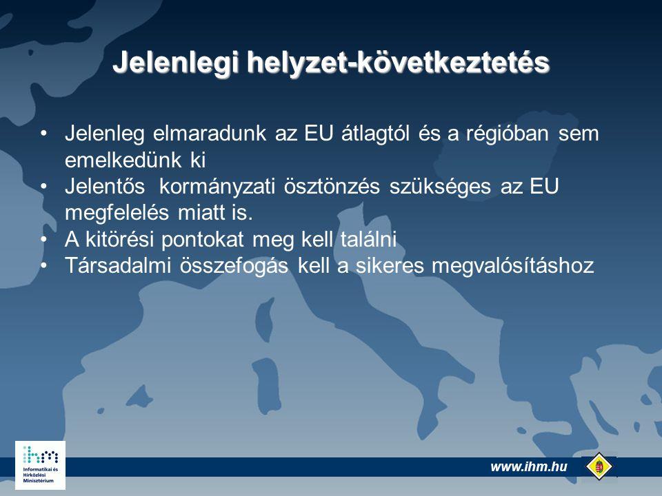 www.ihm.hu @ Jelenlegi helyzet-következtetés Jelenleg elmaradunk az EU átlagtól és a régióban sem emelkedünk ki Jelentős kormányzati ösztönzés szükséges az EU megfelelés miatt is.