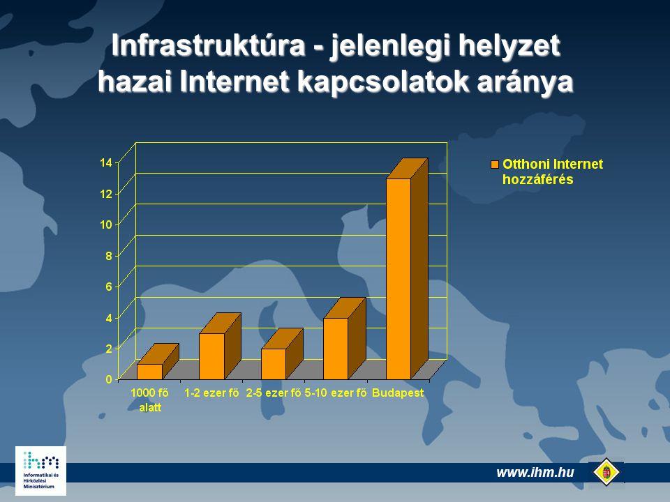www.ihm.hu @ Infrastruktúra - jelenlegi helyzet hazai Internet kapcsolatok aránya