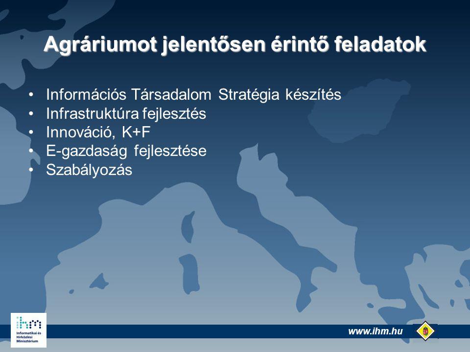 www.ihm.hu @ Agráriumot jelentősen érintő feladatok Információs Társadalom Stratégia készítés Infrastruktúra fejlesztés Innováció, K+F E-gazdaság fejlesztése Szabályozás