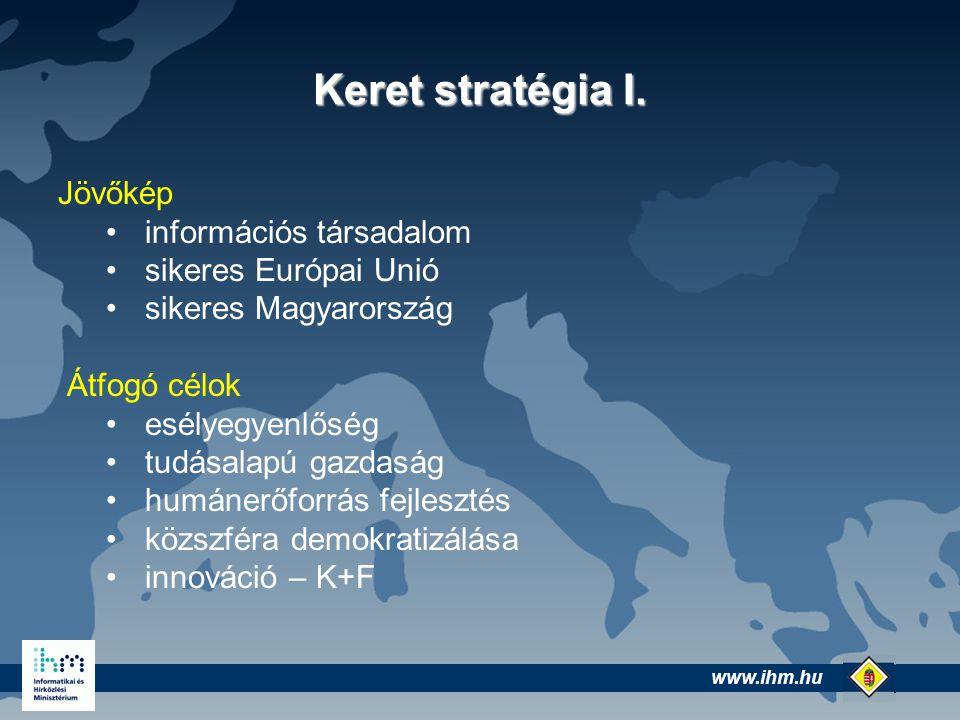 www.ihm.hu @ Keret stratégia II.