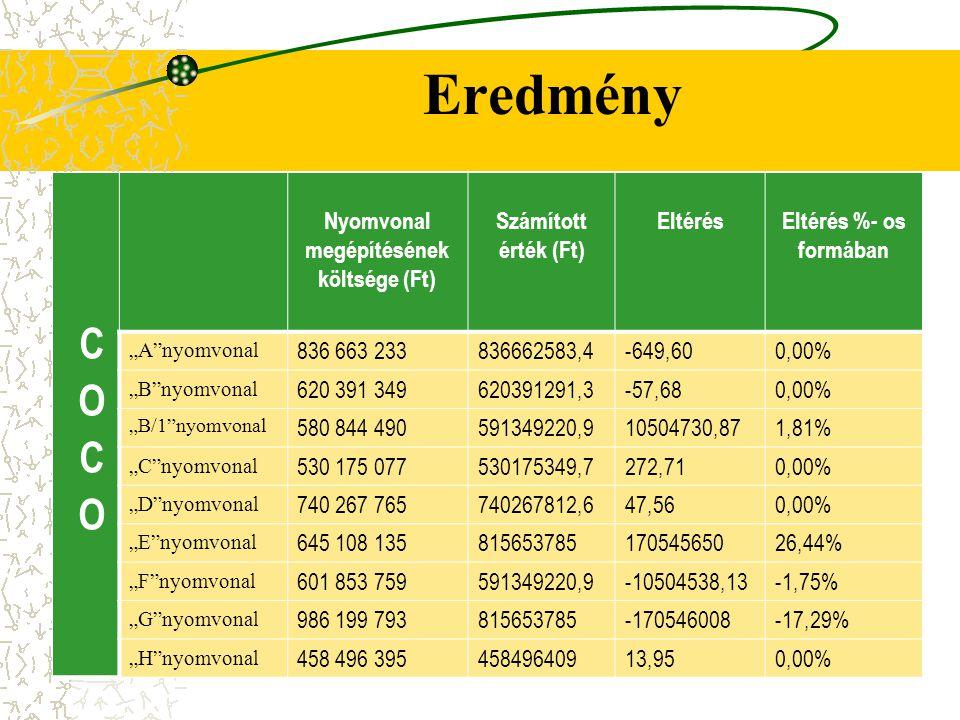 """Eredmény Nyomvonal megépítésének költsége (Ft) Számított érték (Ft) EltérésEltérés %- os formában """"A""""nyomvonal 836 663 233836662583,4-649,600,00% """"B""""n"""