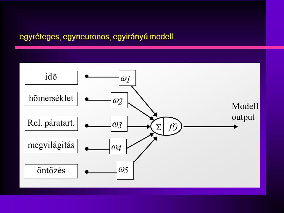 egyréteges, egyneuronos, egyirányú modell f()   1  2  3  4  5 idõ hõmérséklet Rel.