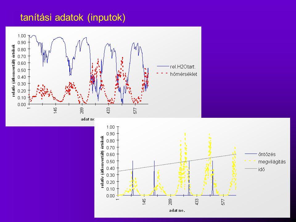 modell eredményei 0100200300400500600700 0 0.1 0.2 0.3 0.4 0.5 0.6 0.7 0.8 0.9 1