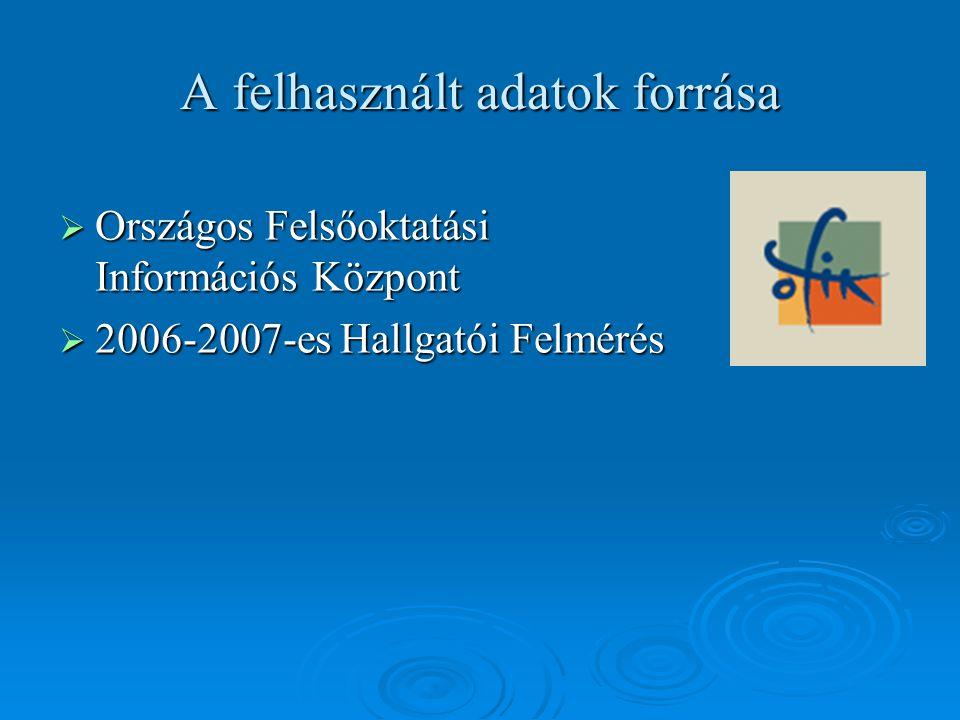 A felhasznált adatok forrása  Országos Felsőoktatási Információs Központ  2006-2007-es Hallgatói Felmérés