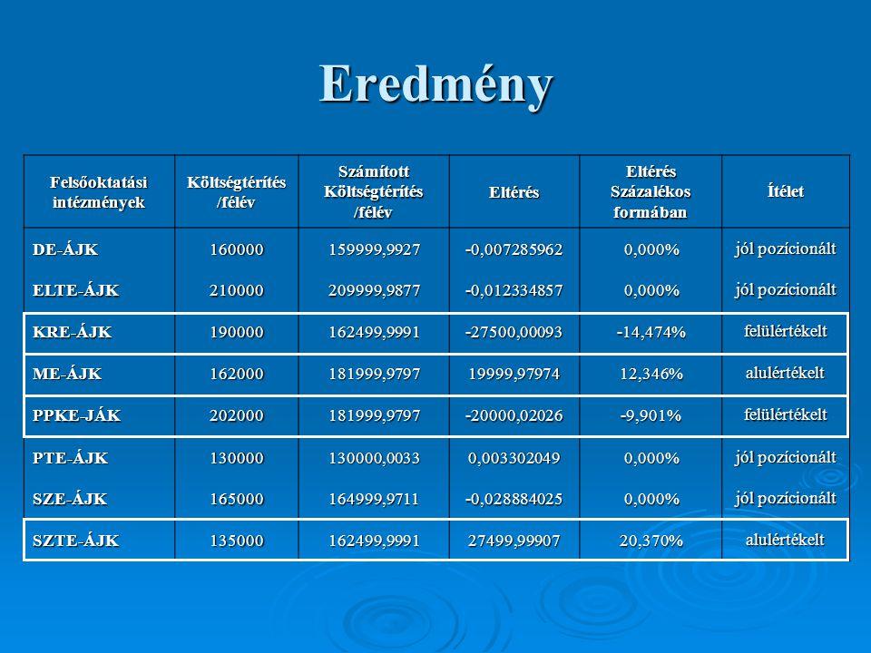 Eredmény FelsőoktatásiintézményekKöltségtérítés/félévSzámítottKöltségtérítés/félévEltérésEltérésSzázalékosformábanÍtélet DE-ÁJK160000159999,9927-0,0072859620,000% jól pozícionált ELTE-ÁJK210000209999,9877-0,0123348570,000% KRE-ÁJK190000162499,9991-27500,00093-14,474%felülértékelt ME-ÁJK162000181999,979719999,9797412,346%alulértékelt PPKE-JÁK202000181999,9797-20000,02026-9,901%felülértékelt PTE-ÁJK130000130000,00330,0033020490,000% SZE-ÁJK165000164999,9711-0,0288840250,000% SZTE-ÁJK135000162499,999127499,9990720,370%alulértékelt