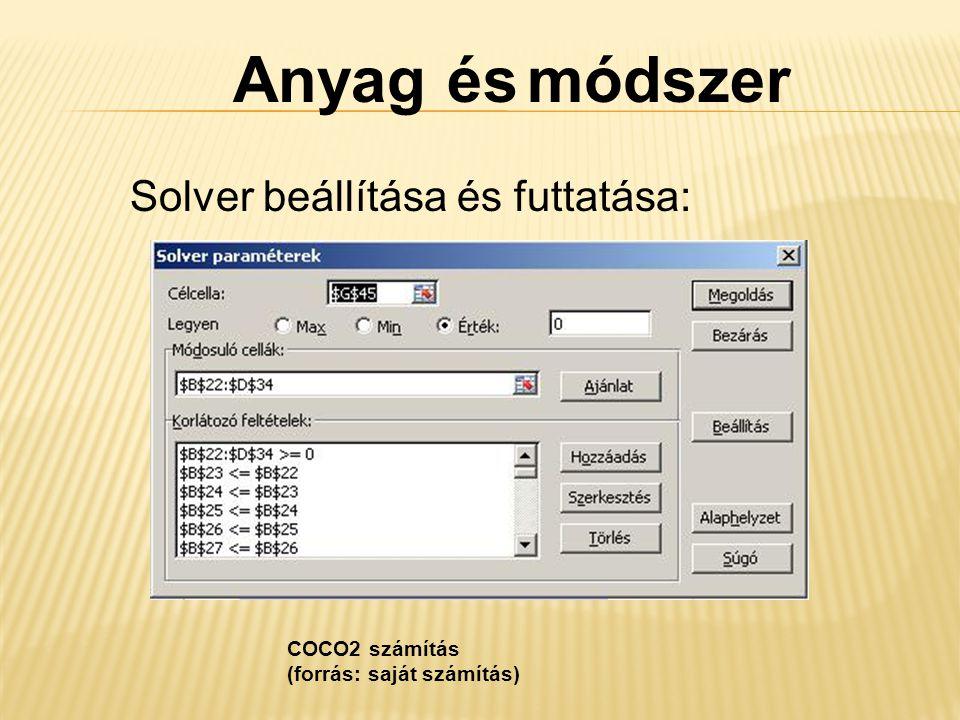 Anyag és módszer Solver beállítása és futtatása: COCO2 számítás (forrás: saját számítás)
