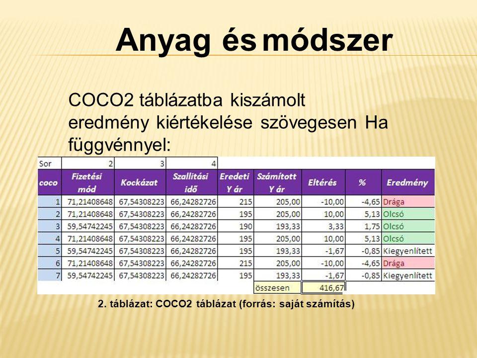 Anyag és módszer COCO2 táblázatba kiszámolt eredmény kiértékelése szövegesen Ha függvénnyel: 2.