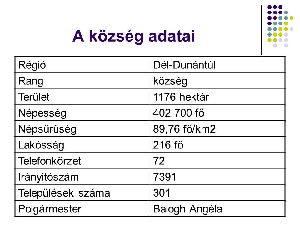 A község adatai RégióDél-Dunántúl Rangközség Terület1176 hektár Népesség402 700 fő Népsűrűség89,76 fő/km2 Lakósság216 fő Telefonkörzet72 Irányitószám7391 Települések száma301 PolgármesterBalogh Angéla