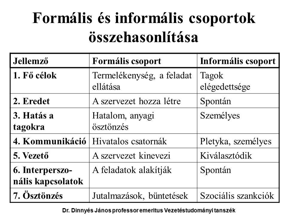 Formális és informális csoportok összehasonlítása JellemzőFormális csoportInformális csoport 1. Fő célokTermelékenység, a feladat ellátása Tagok elége