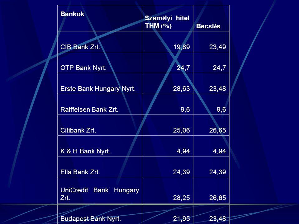 Bankok Szem é lyi hitel THM (%) Becsl é s CIB Bank Zrt.19,8923,49 OTP Bank Nyrt.24,7 Erste Bank Hungary Nyrt.
