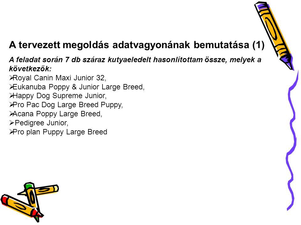 A tervezett megoldás adatvagyonának bemutatása (1) A feladat során 7 db száraz kutyaeledelt hasonlítottam össze, melyek a következők:  Royal Canin Ma